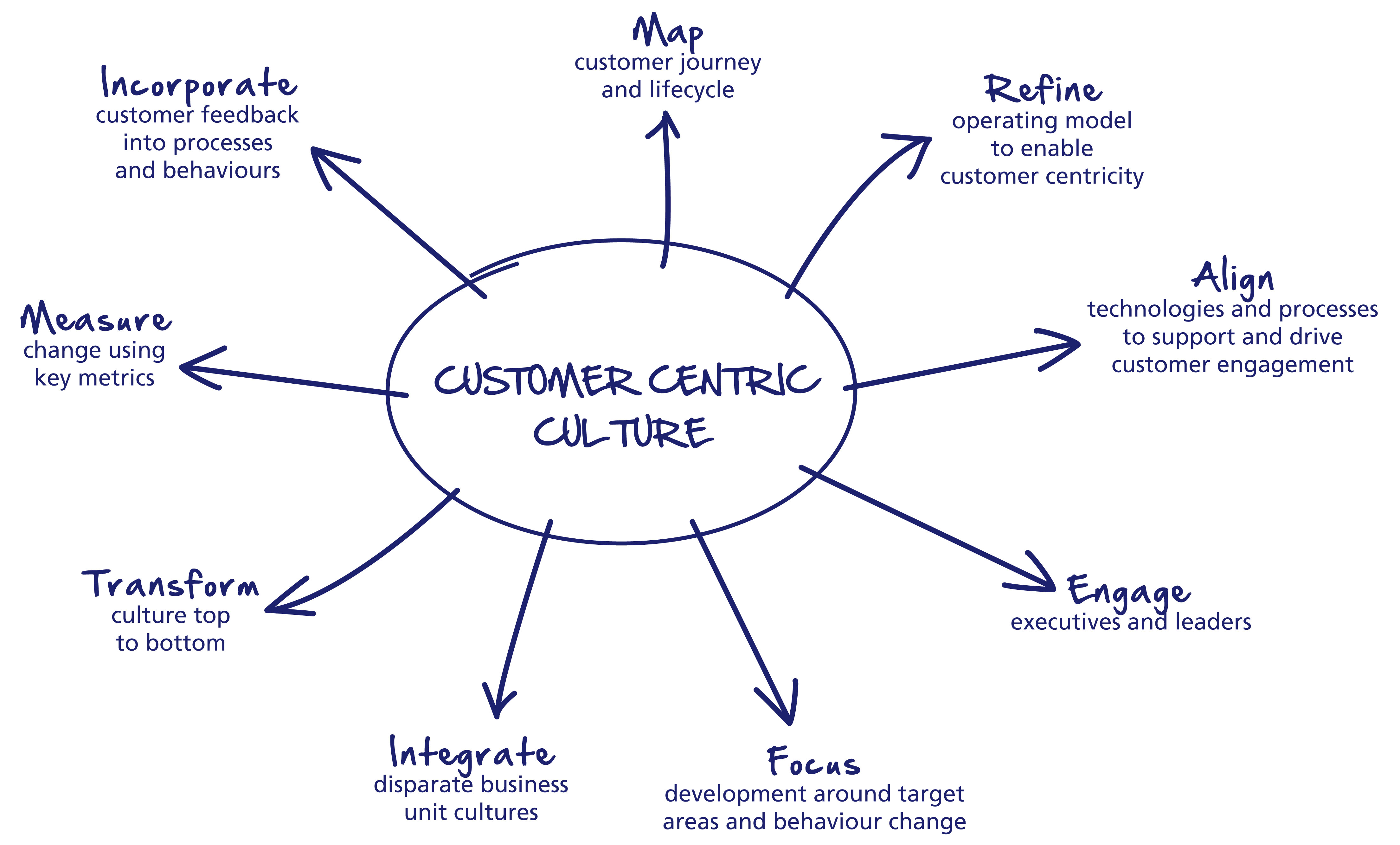 best buy co inc customer centricity If you want to see an example on how to use this template, please check: corporate governance best buy co inc sustainable customer centricity model.